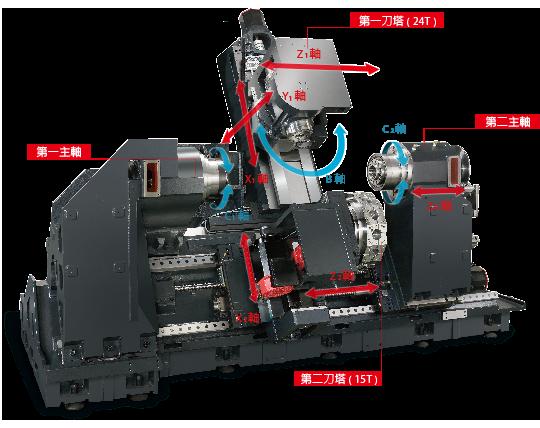 宁波皖南机床有限公司为你提供台湾程泰机床刀具主轴型五轴数控车床厂家直销。 挟带着最新工具机科技与高品质零件,程泰 GMS 系列 5 轴车削中心,以大马力的双主轴结构为基础,结合具备 B 轴之刀具主轴、自动换刀系统与高性能五轴控制器,提供本系列 X、Y、Z、B、C 五轴同动的加工能力,可轻易克服任何复杂的加工条件。此外,另可选配刀塔或动力刀塔,工件之正面与背面加工可同时完成,大幅提高产出效率,满足您今日与未来的各种加工需求。