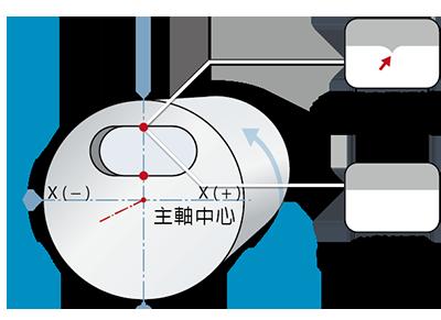 y-axis-control